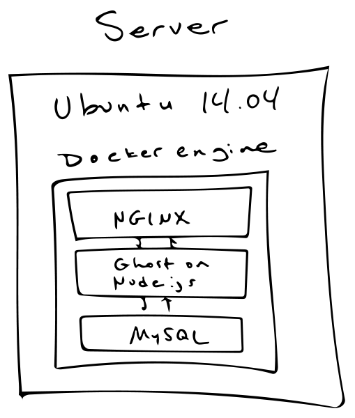 Ghost Docker diagram