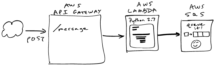 AWS API Gateway to AWS Lambda to AWS SQS Insertion Flow