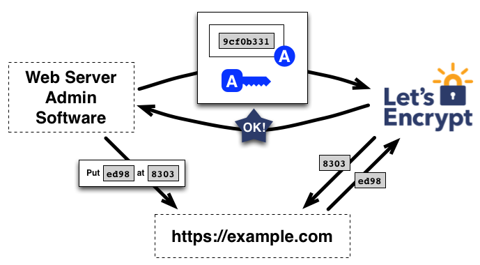 How lets encrypt works to authorize your domain