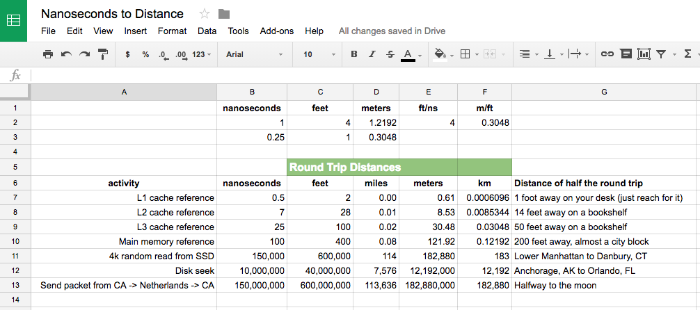 Google Sheets - Data Access Times Translated to Distances