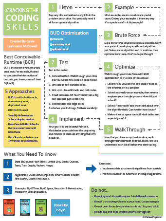 cheat sheet from Cracking the Coding Interview