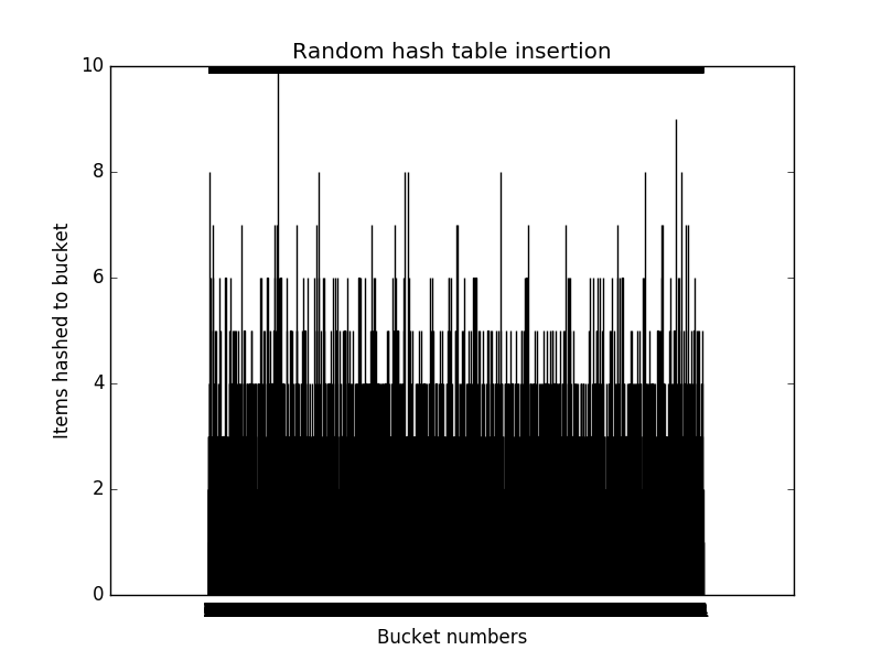 sizes of buckets with random insertion