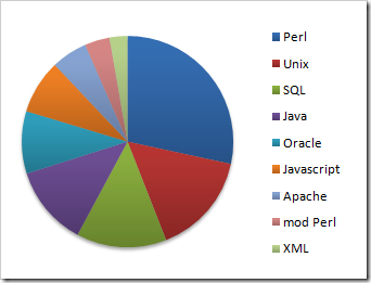 Top Web Skills 2000